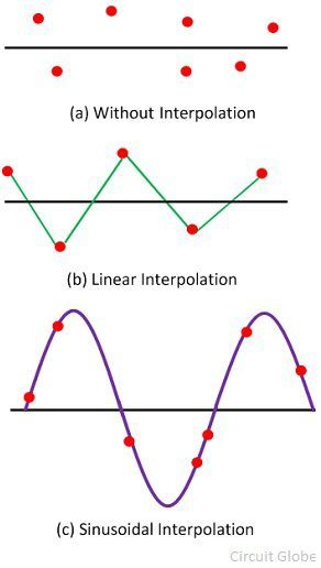 interpolation-of-oscilloscopes