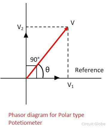 polar-type-potentiometer
