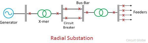 radial-substations