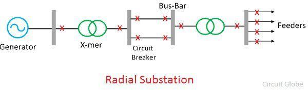 radial-substations
