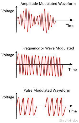 signal-generator-waveform