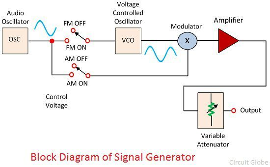 what is a signal generator definition explanation circuit globe rh circuitglobe com signal generator block diagram pulse generator block diagram