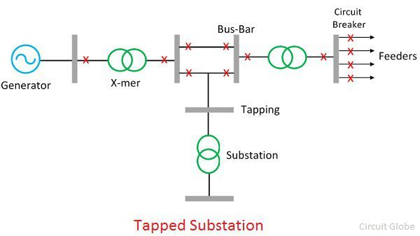 tapped-substations