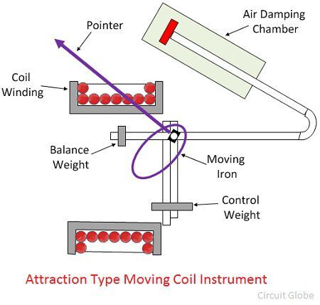 attraction-type-instruments