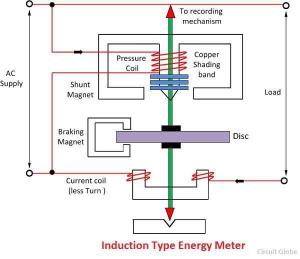 What Is Energy Meter Definition Construction Working