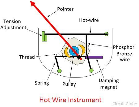 what is hot wire instrument  definition  construction what does hot wiring do what is hot wiring eps surfboard blank