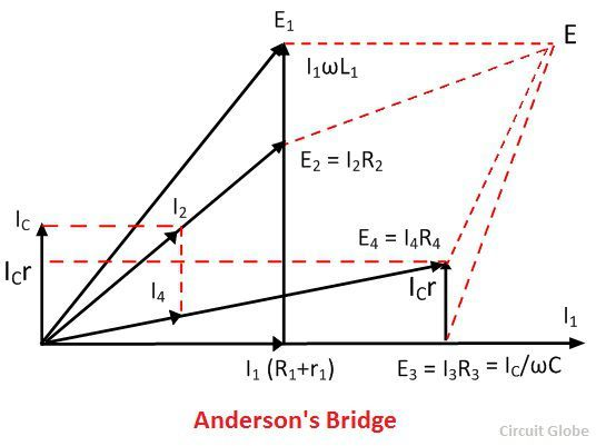 What is andersons bridge definition construction phasor phasor diagram of anderson bridge ccuart Choice Image
