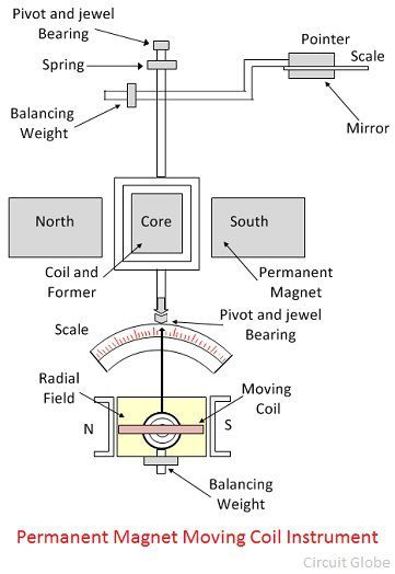 What Is Permanent Magnet Moving Coil Or Pmmc Instrument