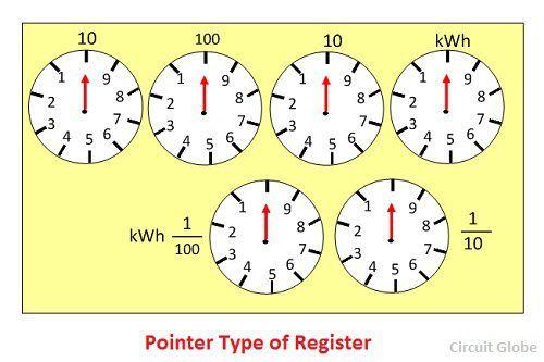 pointer-type-register