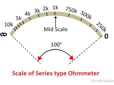 scale-of-ohmmeter