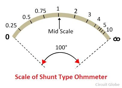 Reproduce the Series Type Ohmmeter Using Pmmc of Ifsd = 30 ?a for Range of 0-10 K?.