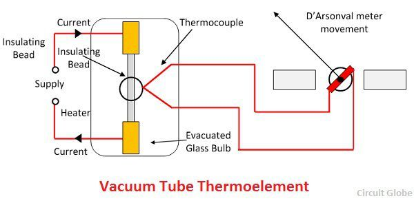 vacuum-type-thermo-element