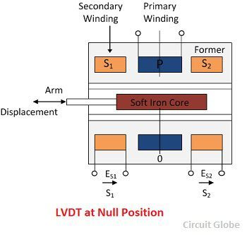 LVDT-at-null-position