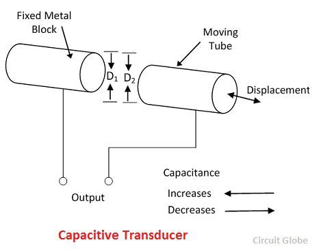 What is Capacitive Transducer? - Definition, Principle
