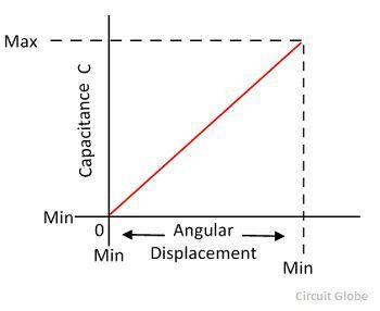 capacative-transducer