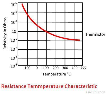 characterisctic-graph