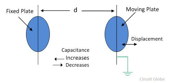 displacement-capacitive-transducer