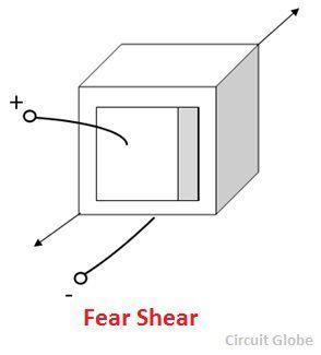 face-shear