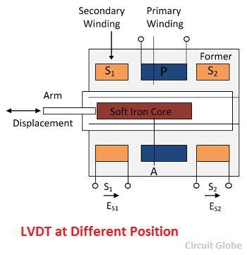lvdt-at-other-position