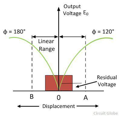 lvdt-graph