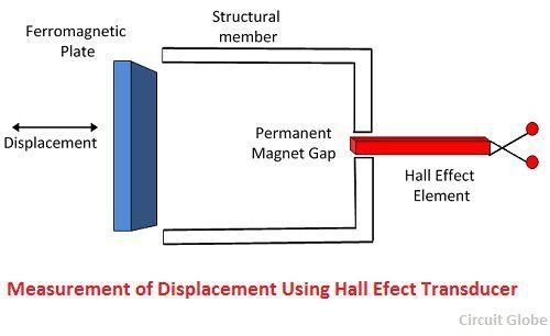 measurement -of-displacement