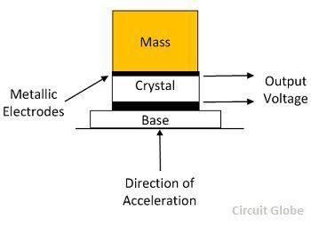 piezoelectric-electrode