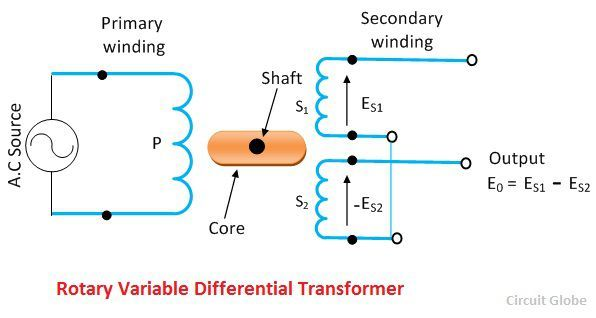 what is rotary variable differential transformer  rvdt