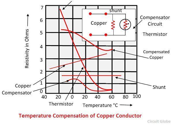 thermistor-graph