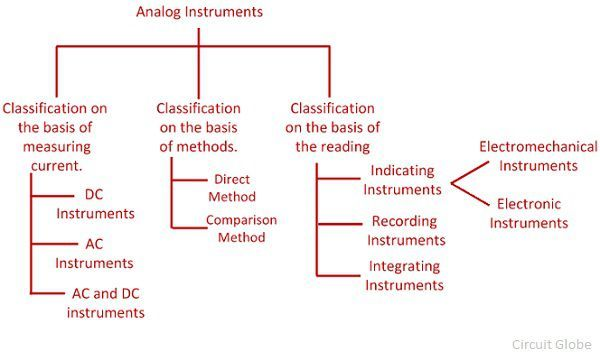 What Is Analog Instrument Definition Classification Working