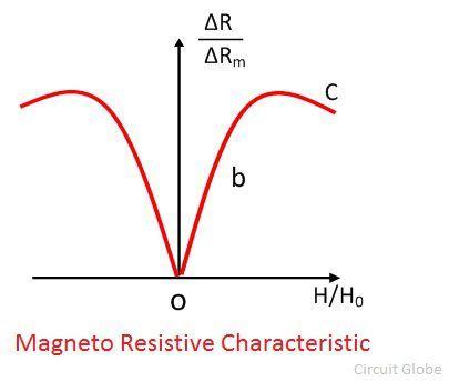 characteristic-curve