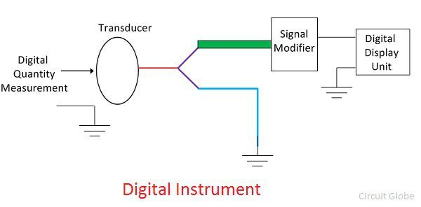 digital-instruments