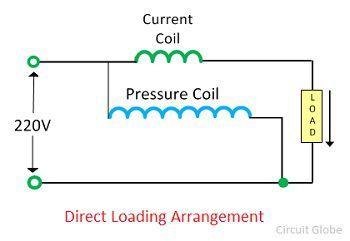 direct-loading-arrangement