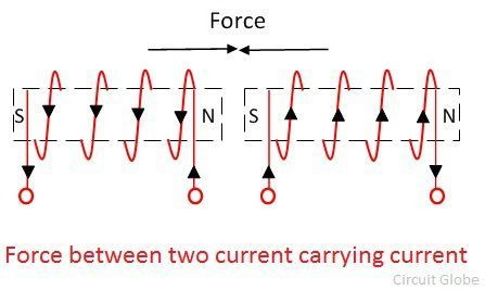 force-between-current-carrying-coils