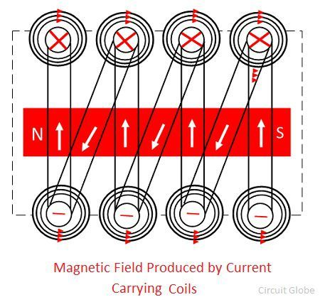 magnetic-field-produced-by-current-carrying-coils