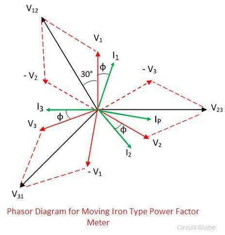 phasor-diagram-for-moving-iron-type-power-factor-meter