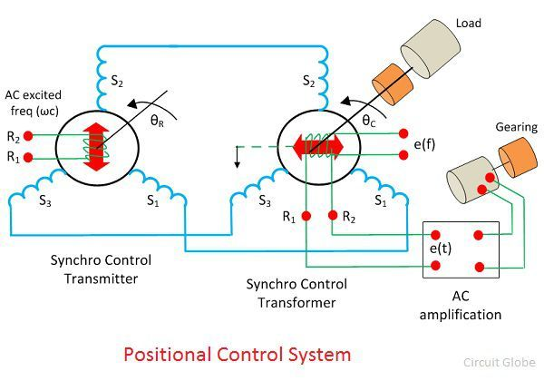positional-control-system