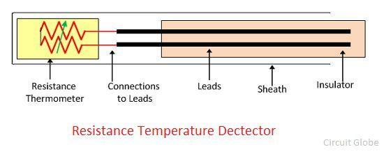 resistance-temeperature-dectector