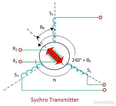 sycnhro-3