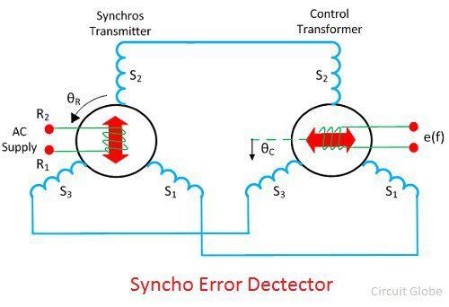 synchro-image-2