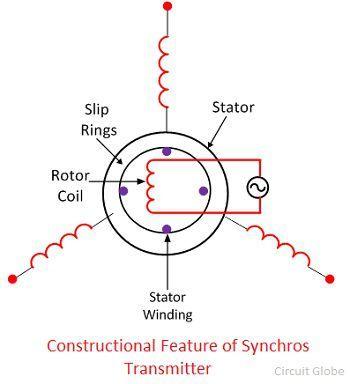 synchros-imgae-1