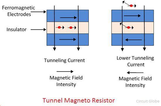 tunnel-magneto-resistor