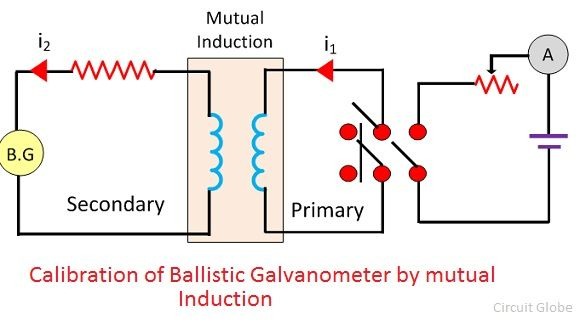 calibration by mutual Inductance