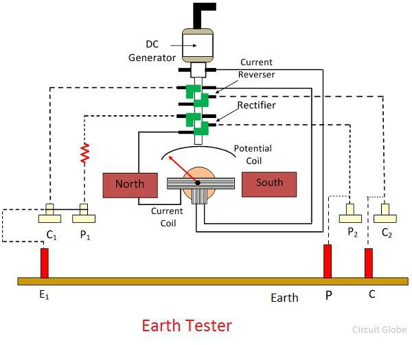 what is earth tester