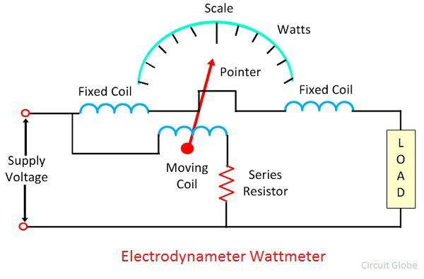fixed circuit diagram what is electrodynamometer wattmeter  definition  construction  what is electrodynamometer wattmeter