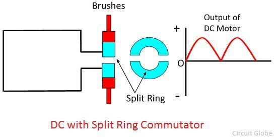 Difference Between Slip Ring  U0026 Split Ring  With Comparison