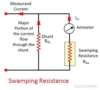 swamping-resistance