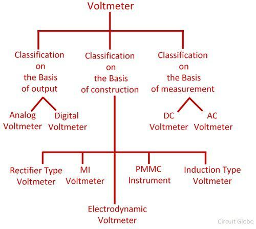 voltmeter-block-diagram