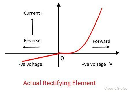 actual-rectifying-diode