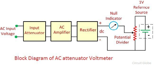 What is Differential    Voltmeter      Definition  Construction