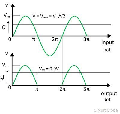 full-wave-rectifier-graph